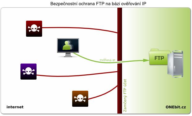 image//administrace/ftp-ochrana.png